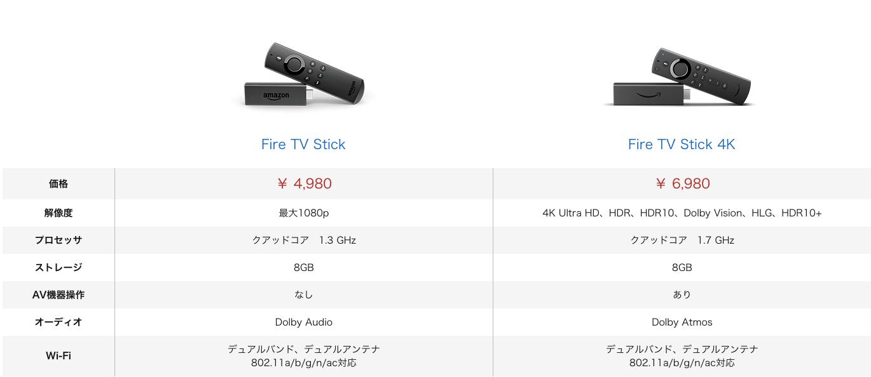 Fire-TV-Stick-4kとの比較表