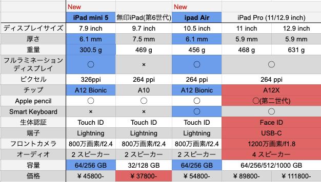 新発売のiPad AirとiPad miniの性能・スペック表