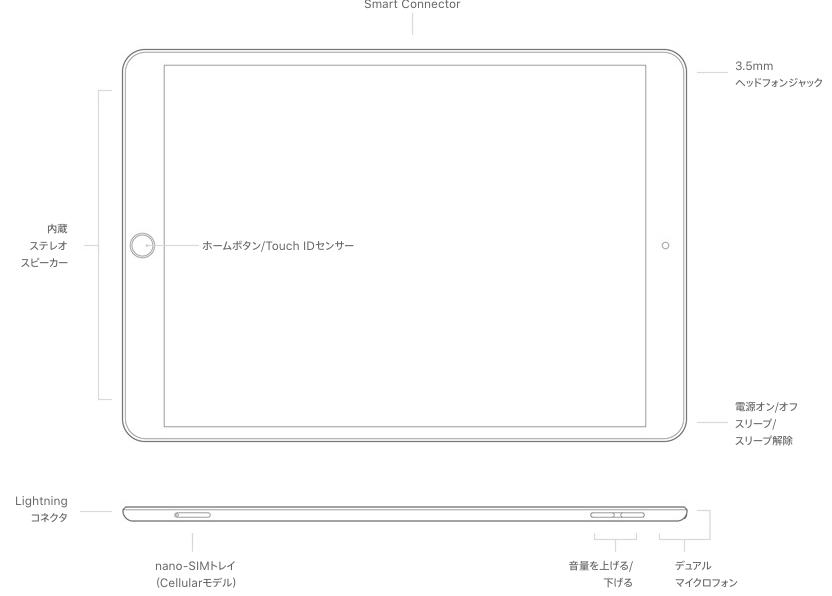 iPad Airのカメラの出っ張りがないことを示す模式図